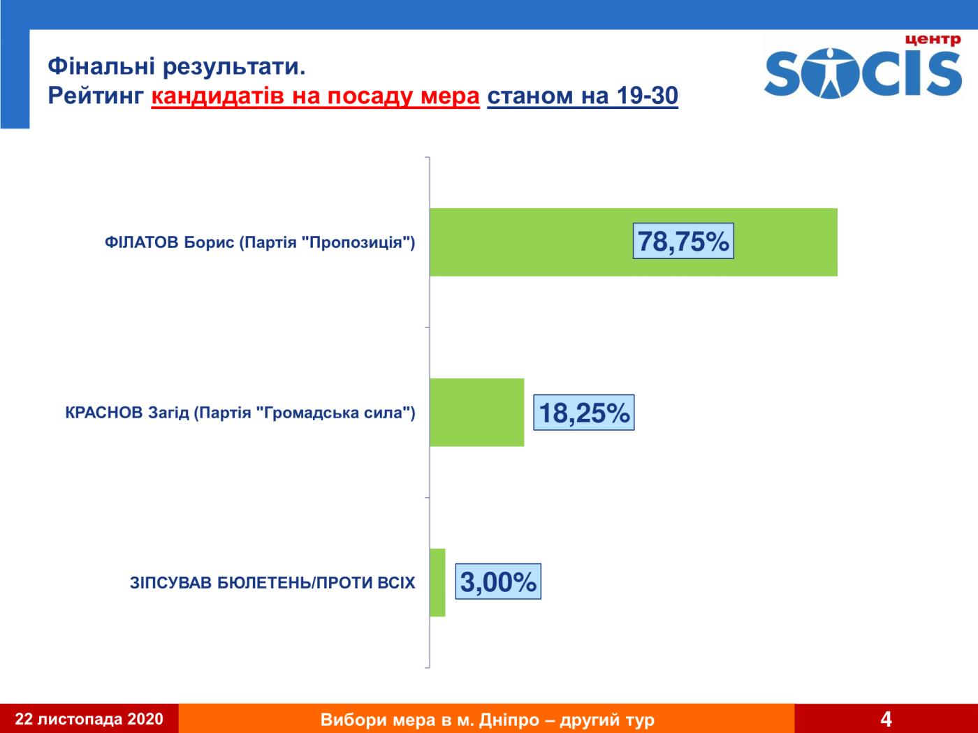 Второй тур выборов в Днепре: результат первого экзит-пола, фото-4