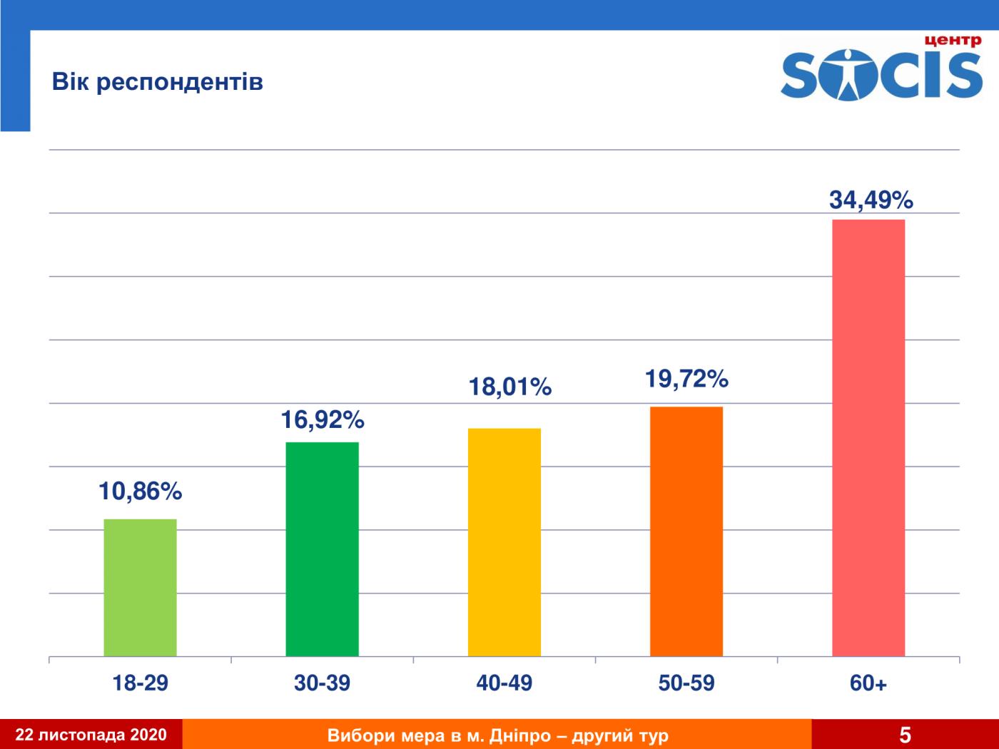 Второй тур выборов в Днепре: результат первого экзит-пола, фото-5