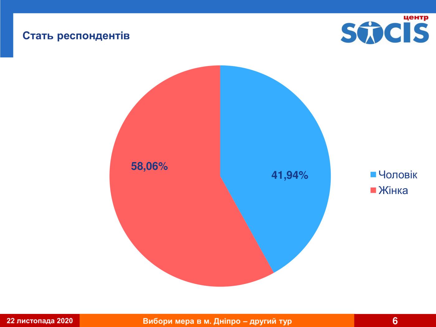 Второй тур выборов в Днепре: результат первого экзит-пола, фото-6