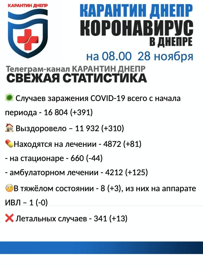 Количество заразившихся коронавирусом в Днепре растёт, а область среди лидеров по Украине , фото-1