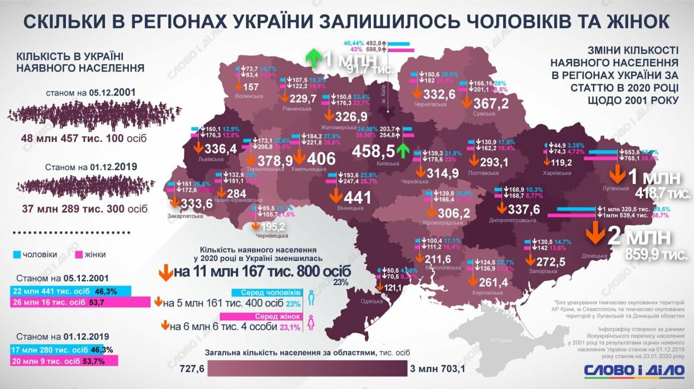 Всеукраинская перепись населения: данные 2001 и 2020 годов
