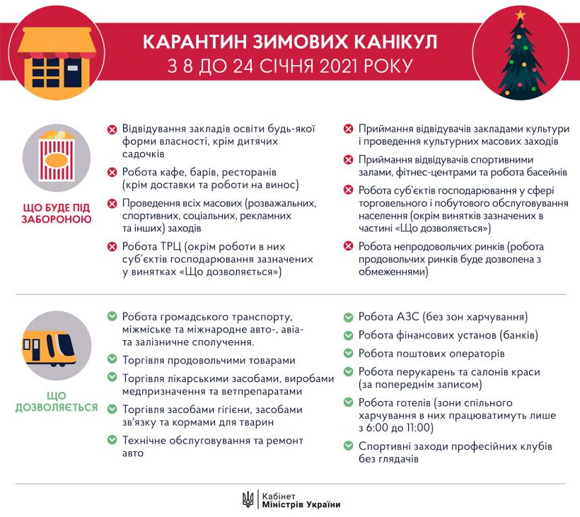 Локдаун в Украине