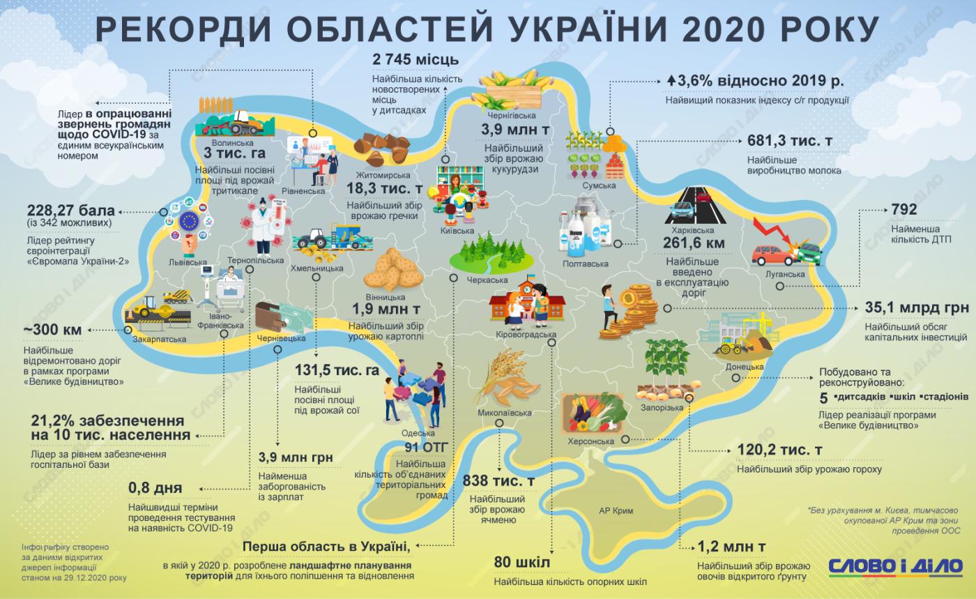 Рекорды областей Украины 2020 года
