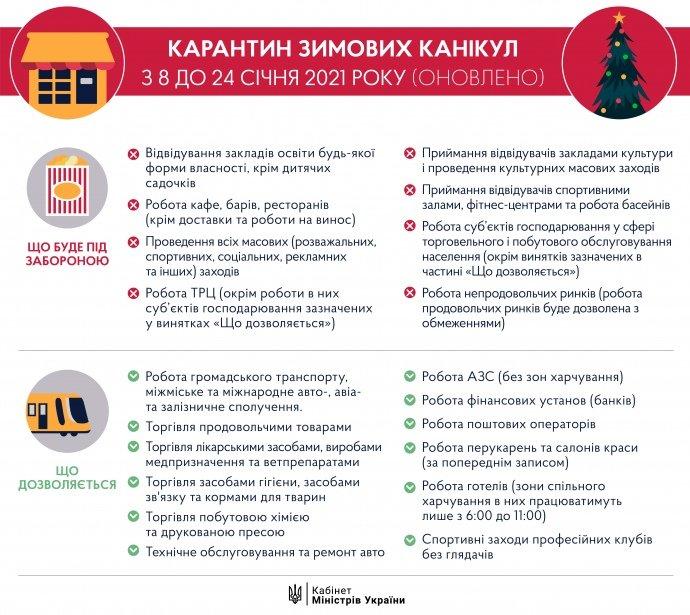 В Днепре начался зимний локдаун: полный список обновленных запретов и ограничений, фото-1