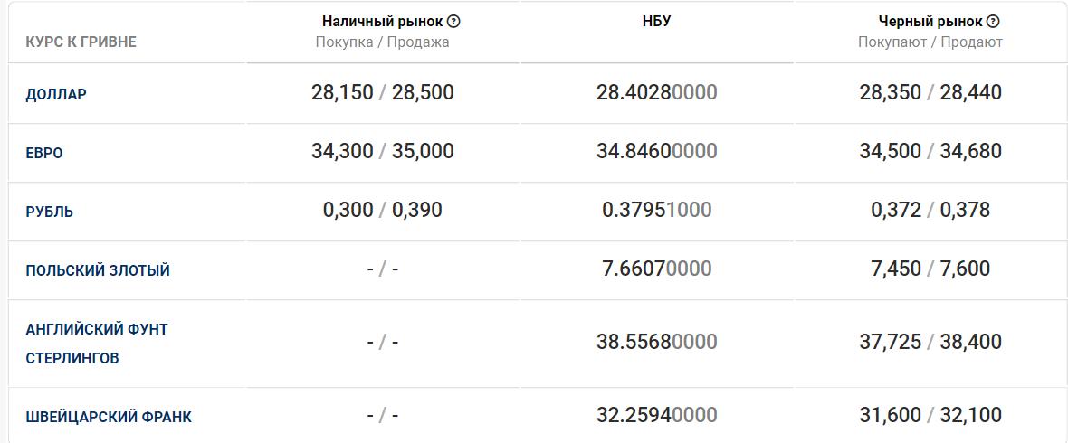 Курс валют в Днепре на 9 января, фото-1