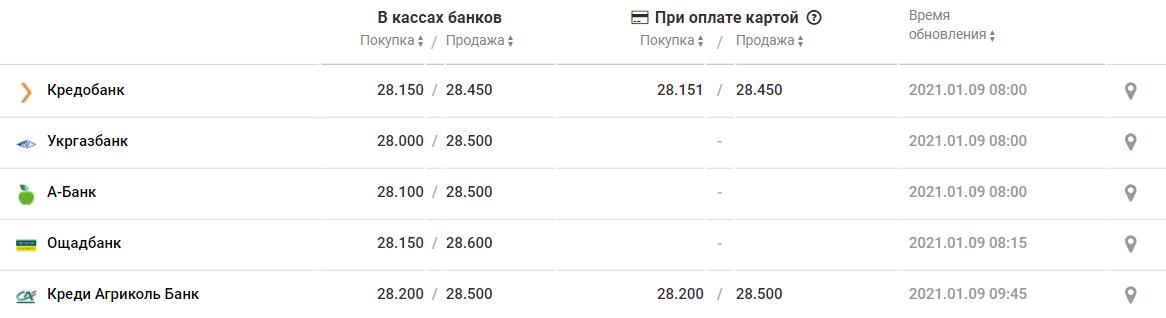 Курс валют в Днепре на 9 января, фото-2