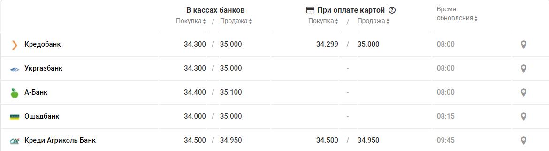 Курс валют в Днепре на 9 января, фото-3