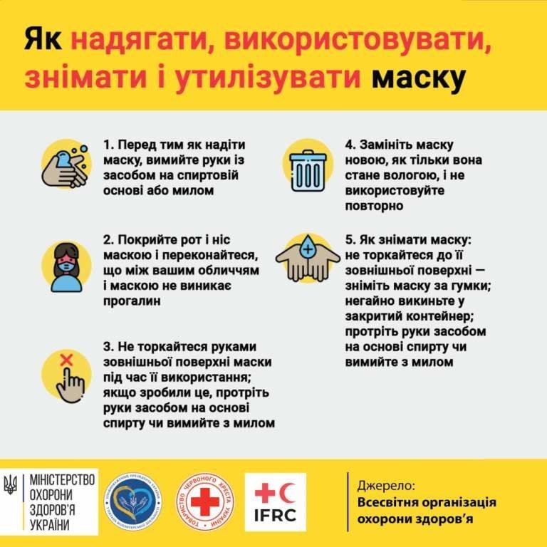 Коронавирус в Днепре: свежая статистика на утро 11 января, фото-1