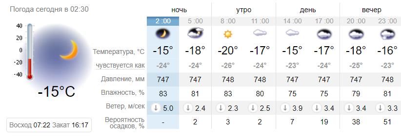 Не забудь шапку: какой будет погода в Днепре 17 января, фото-1