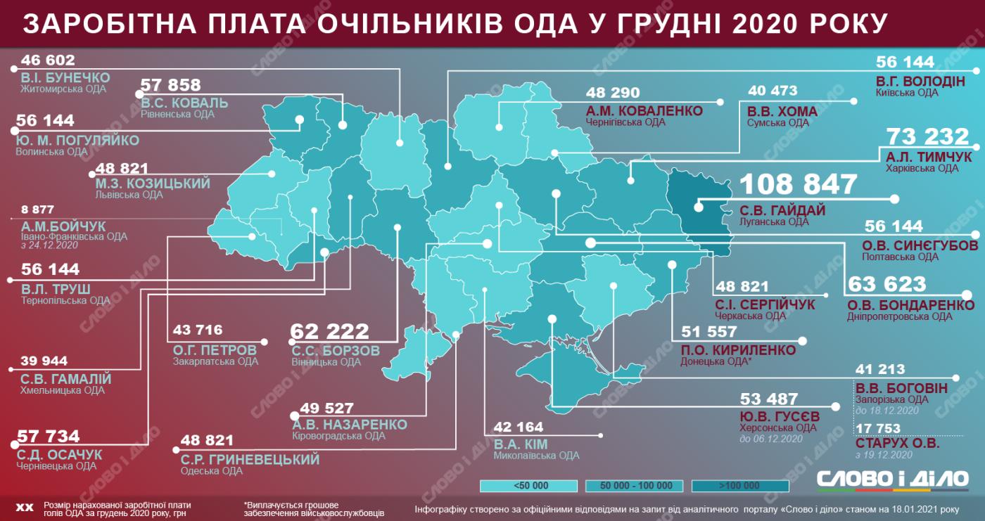 Зарплата председателей ОГА за декабрь 2020 года