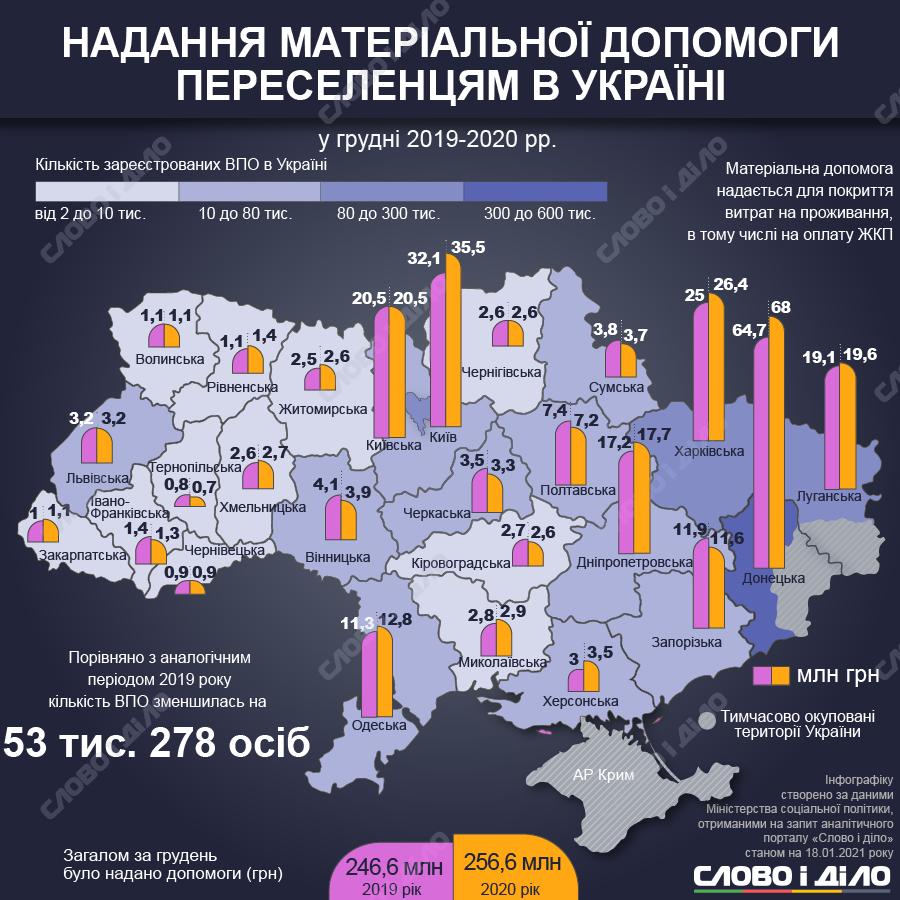 Материальная помощь переселенцам: декабрь 2019 и 2020
