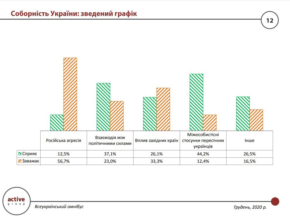 Днепряне не считают Украину по-настоящему единой: результаты социологического опроса, фото-2