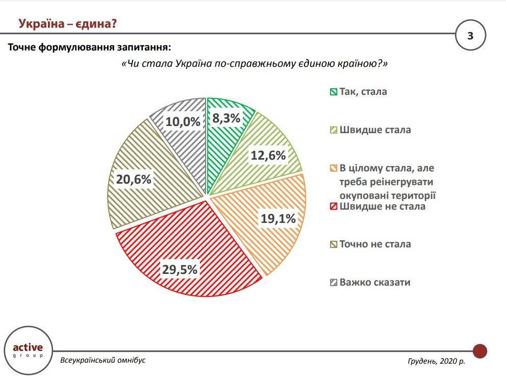 Днепряне не считают Украину по-настоящему единой: результаты социологического опроса, фото-1