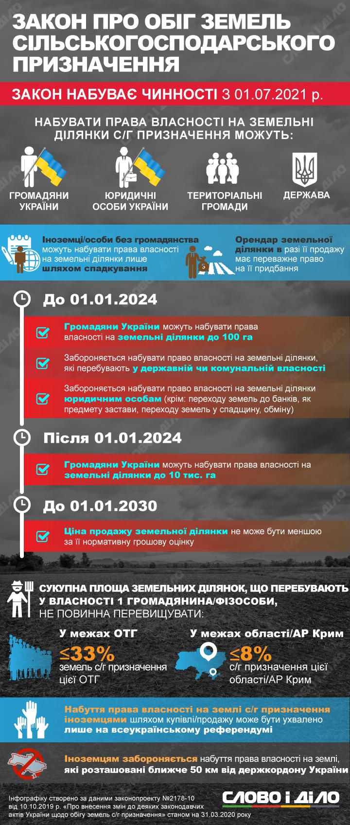 Закон про оборот сельскохозяйственных земель
