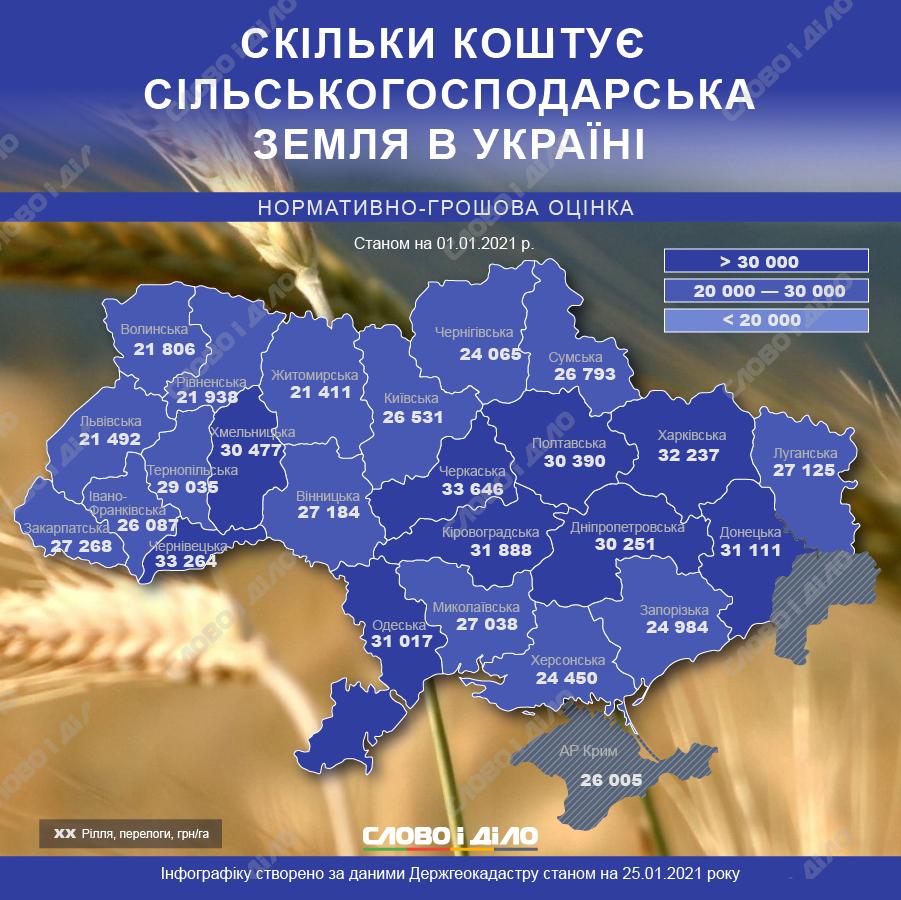 Стоимость сельскохозяйственной земли в Украине