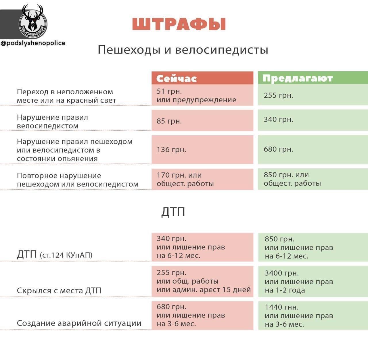 В Украине ужесточили штрафы за нарушение ПДД: сколько будут платить днепряне, фото-1