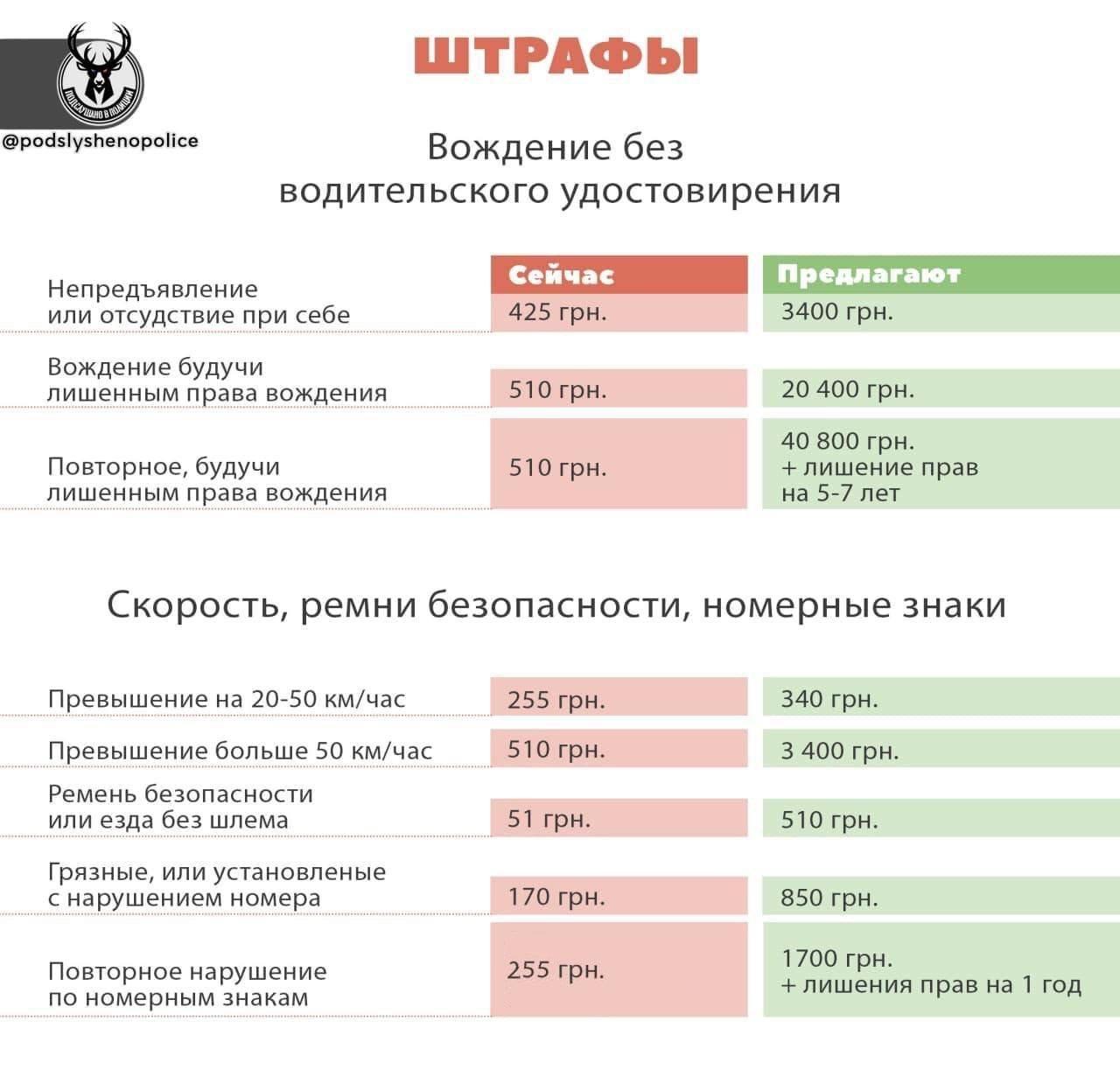 В Украине ужесточили штрафы за нарушение ПДД: сколько будут платить днепряне, фото-2