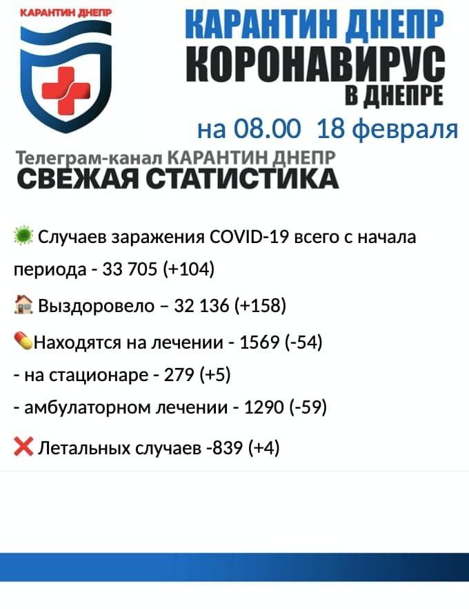 Снова есть умершие: статистика по COVID-19 в Днепре на утро 18 февраля, фото-1
