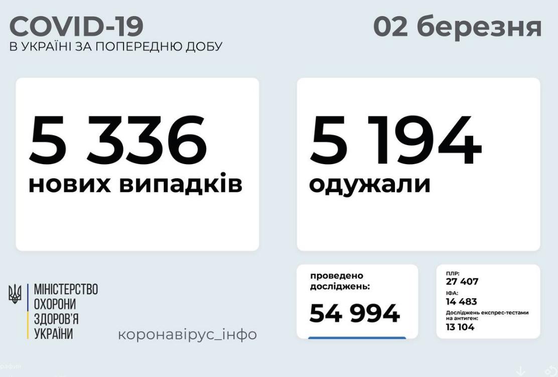 Коронавирус в Украине 2 марта: статистика по областям, фото-1
