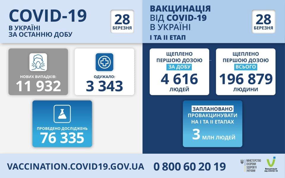 Локдаун близко: Днепропетровская область вырвалась в ТОП заболеваемости коронавирусом, фото-1