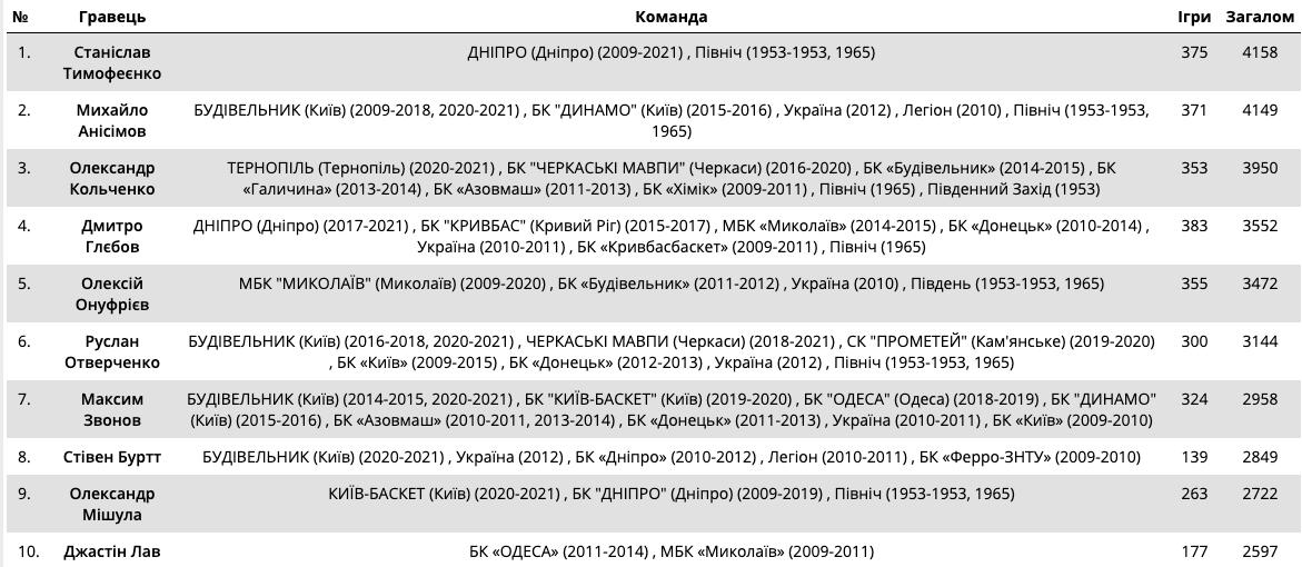 Баскетболист из Днепра стал лучшим игроком в истории Суперлиги, фото-1