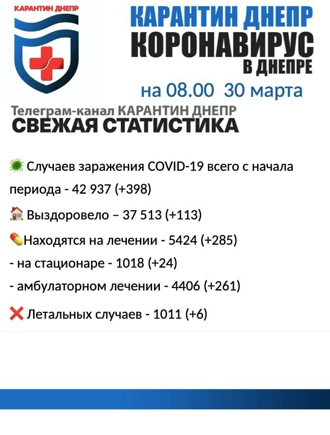 Снова шесть летальных случаев: статистика по COVID-19 в Днепре на утро 30 марта, фото-1