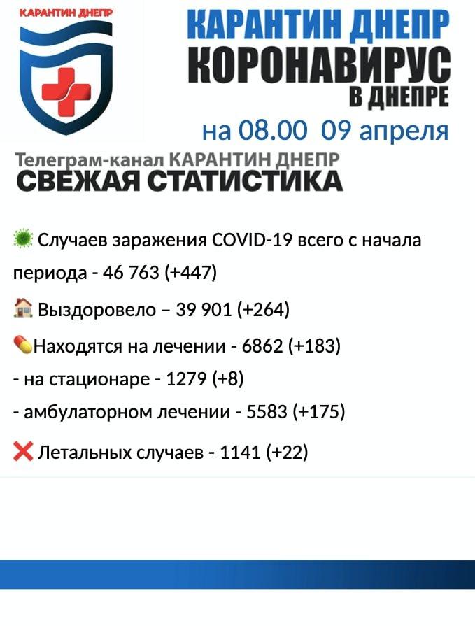 Более 400 новых случаев заражения: статистика по COVID-19 в Днепре на утро 9 апреля, фото-1