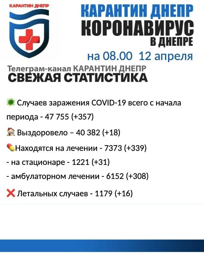 357 новых случаев инфицирования: статистика по COVID-19 в Днепре на утро 12 апреля, фото-1