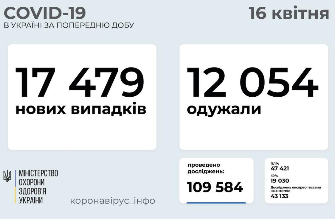 Коронавирус в Украине: статистика по областям на сегодня, 16 апреля , фото-1