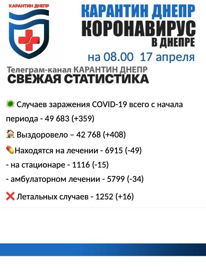 359 новых случаев инфицирования: статистика по COVID-19 в Днепре на утро 17 апреля, фото-1