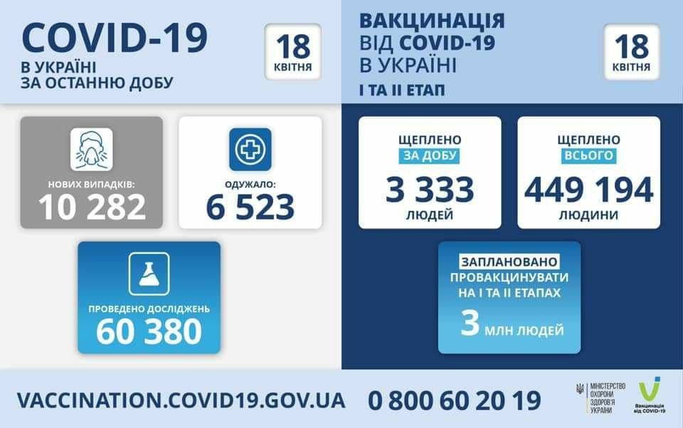 Днепропетровщина на втором месте по выявленным новым случаям инфицирования на COVID-19, фото-1