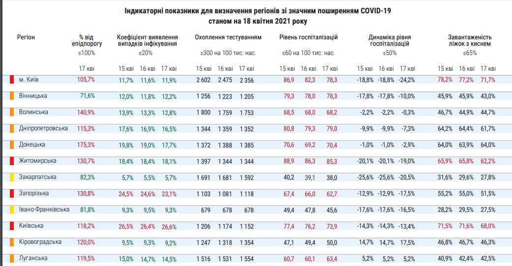 В Украине обновили список карантинных зон: где находится Днепр и область, фото-1