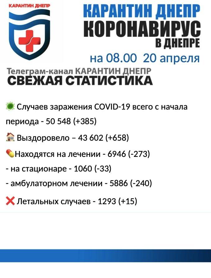 385 новых случаев инфицирования: статистика по COVID-19 в Днепре на утро 20 апреля, фото-1