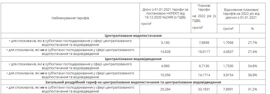В Днепре кардинально изменится тариф на воду: цену поднимут минимум на 7 гривен, фото-1