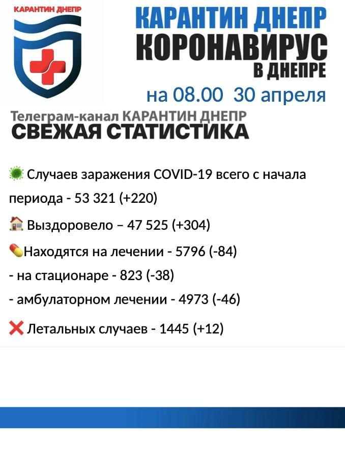 220 новых случаев инфицирования: статистика по COVID-19 в Днепре на утро 30 апреля, фото-1