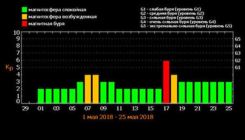 Геомагнитная обстановка в Днепре: высокая активность и перепады настроения, фото-1