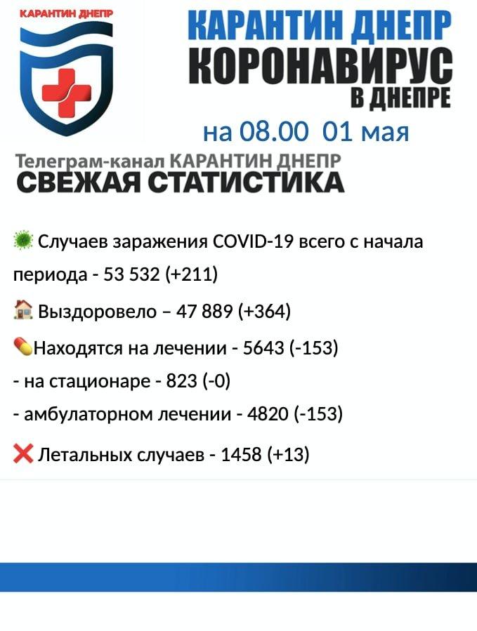 211 новых случаев инфицирования: статистика по COVID-19 в Днепре на утро 1 мая, фото-1
