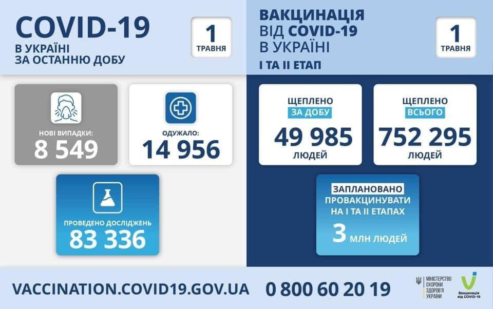 Днепр и область вышли на 1-е место по заболеваемости коронавирусом, фото-1