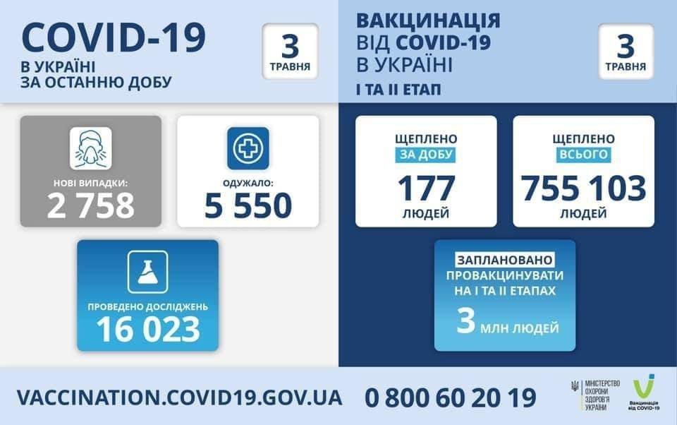Днепр и область снова на первом месте по количеству новых случаев инфицирования, фото-1