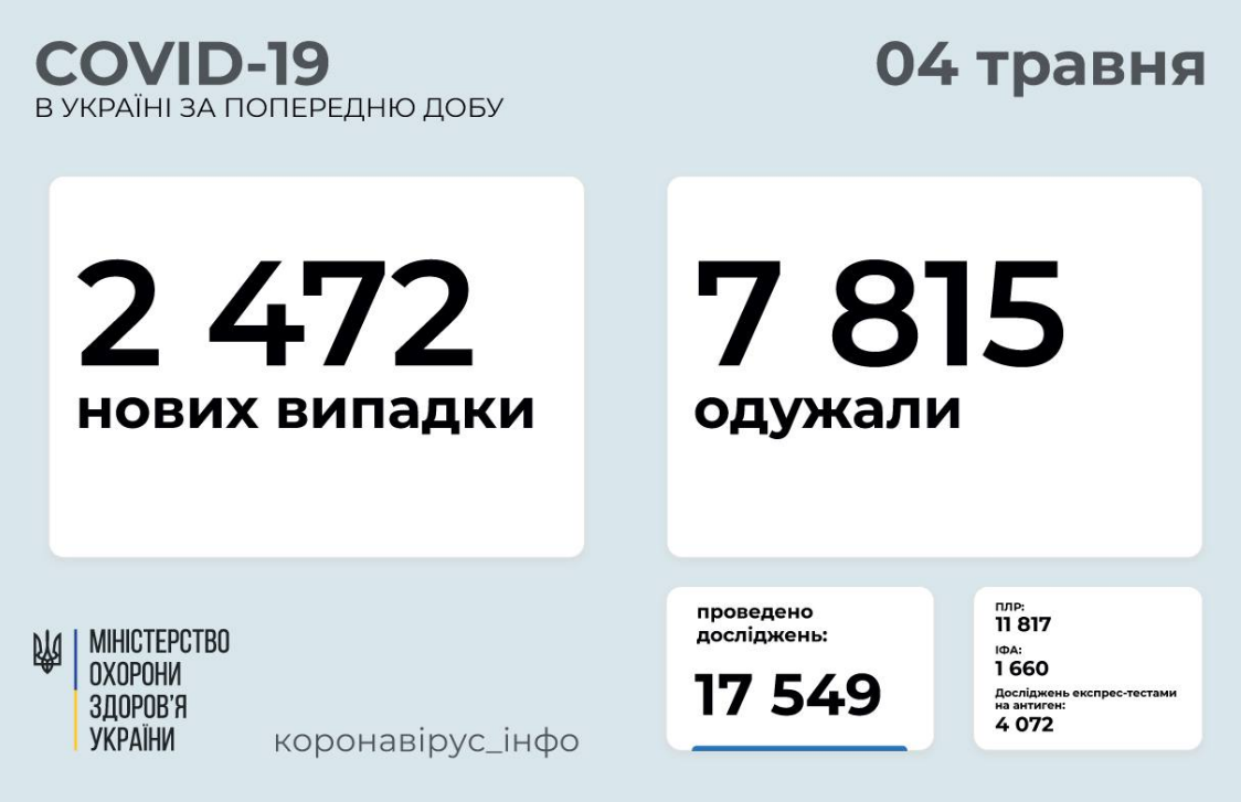 Коронавирус в Украине 4 мая: статистика по областям , фото-1