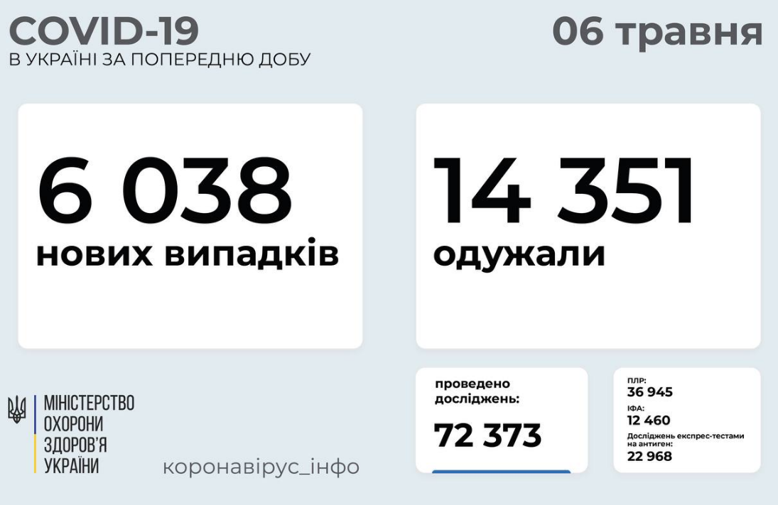 Коронавирус в Украине 6 мая: статистика по областям , фото-1