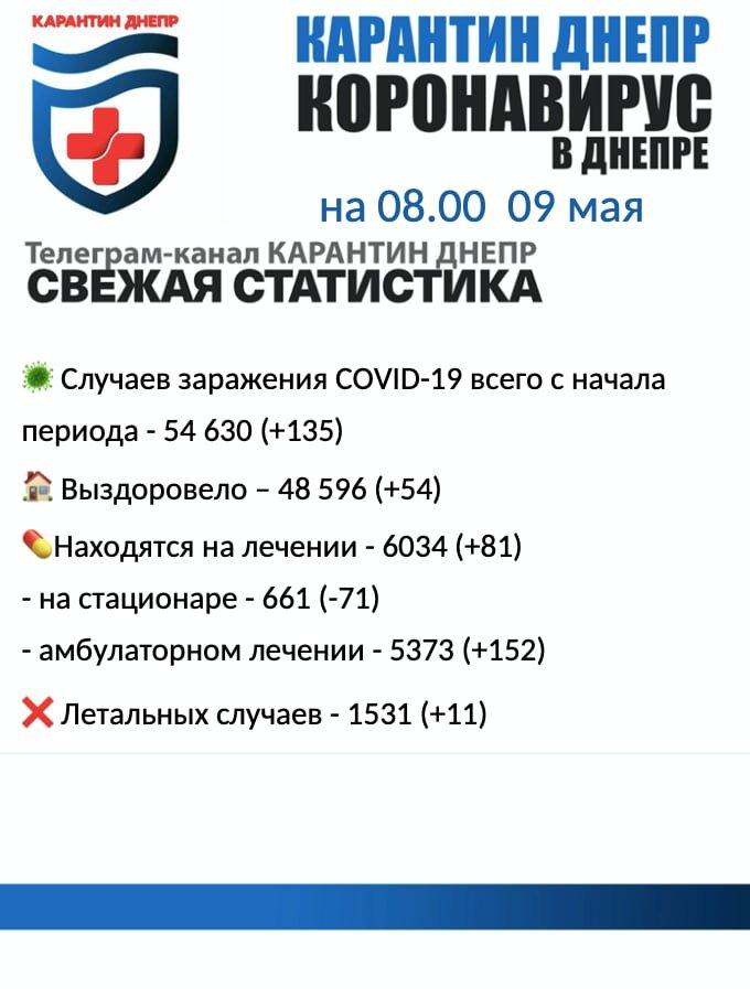 135 новых случаев инфицирования: статистика по COVID-19 в Днепре на утро 9 мая, фото-1