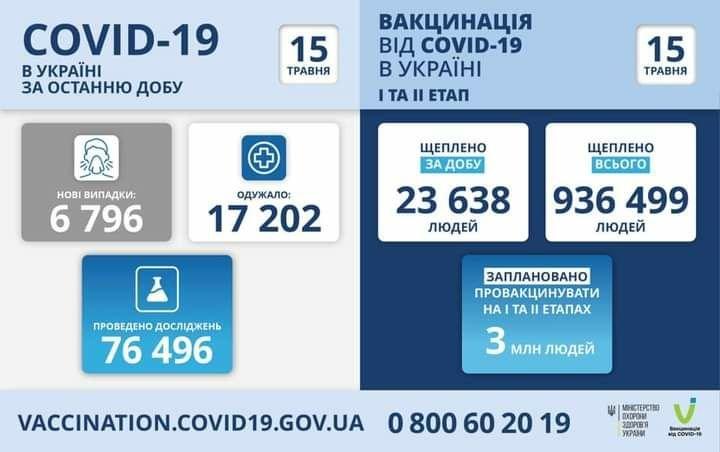 Днепр и область на третьем месте по новым выявленным случаям инфицирования: статистика заболеваемости на COVID-19 по областям за сутки 15 мая, фото-1