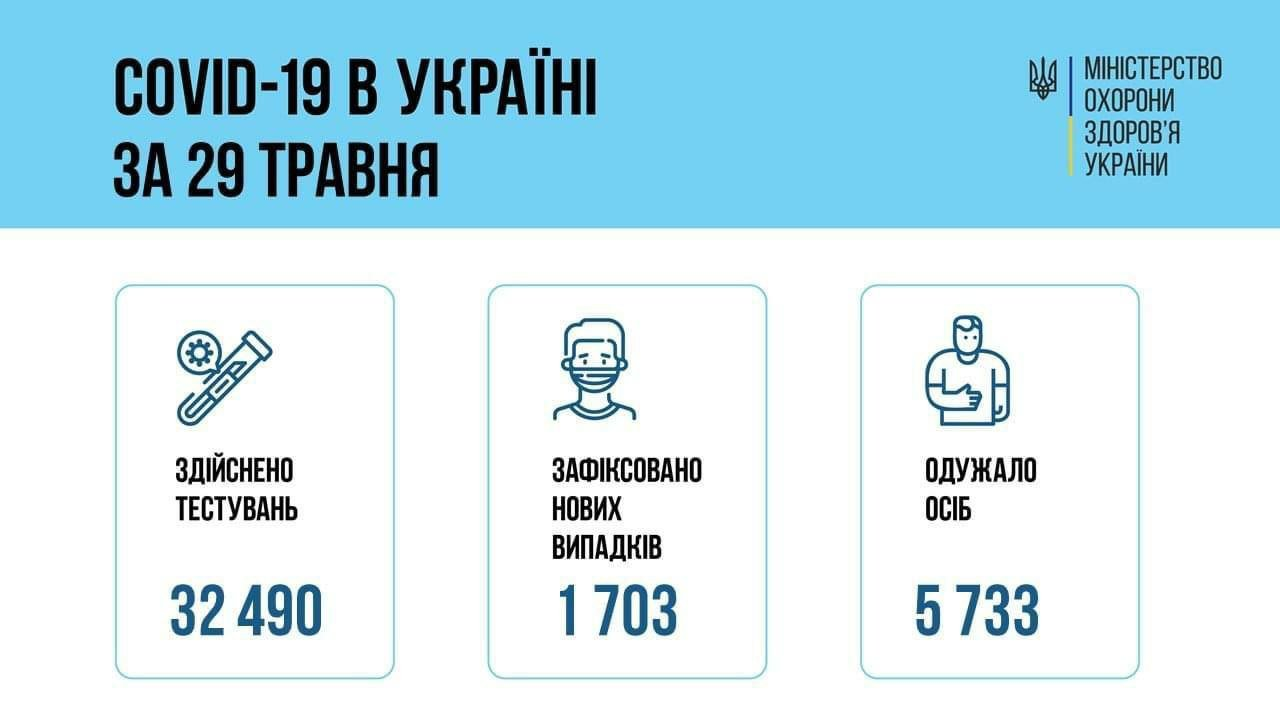 Коронавирус в Украине 30 мая: статистика заболеваемости по областям за сутки, фото-1