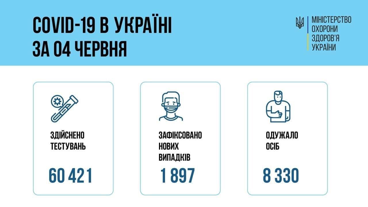 Коронавирус в Украине 5 июня: статистика заболеваемости по областям, фото-1