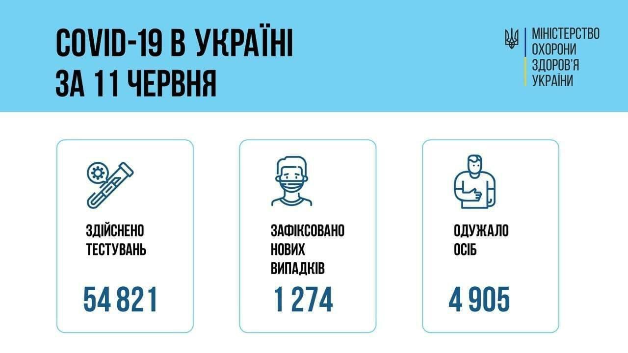 Коронавирус в Украине: данные по областям за сутки по состоянию на 12 июня, фото-1