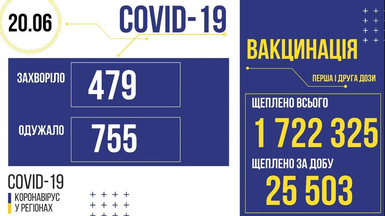 Коронавирус в Украине 20 июня: количество новых случаев заболеваемости за сутки, фото-1