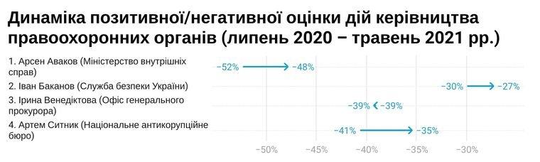 Жители Днепра стали меньше доверять полиции и СБУ: инфографика, фото-2
