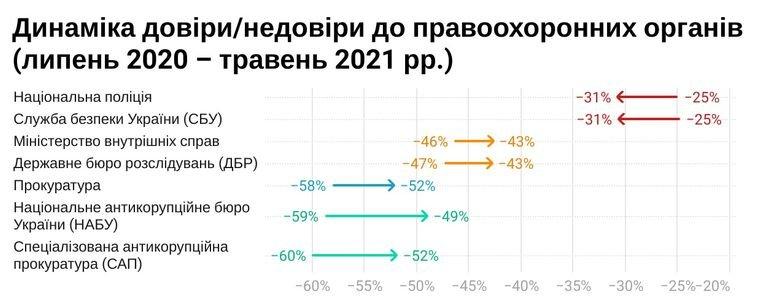 Жители Днепра стали меньше доверять полиции и СБУ: инфографика, фото-1