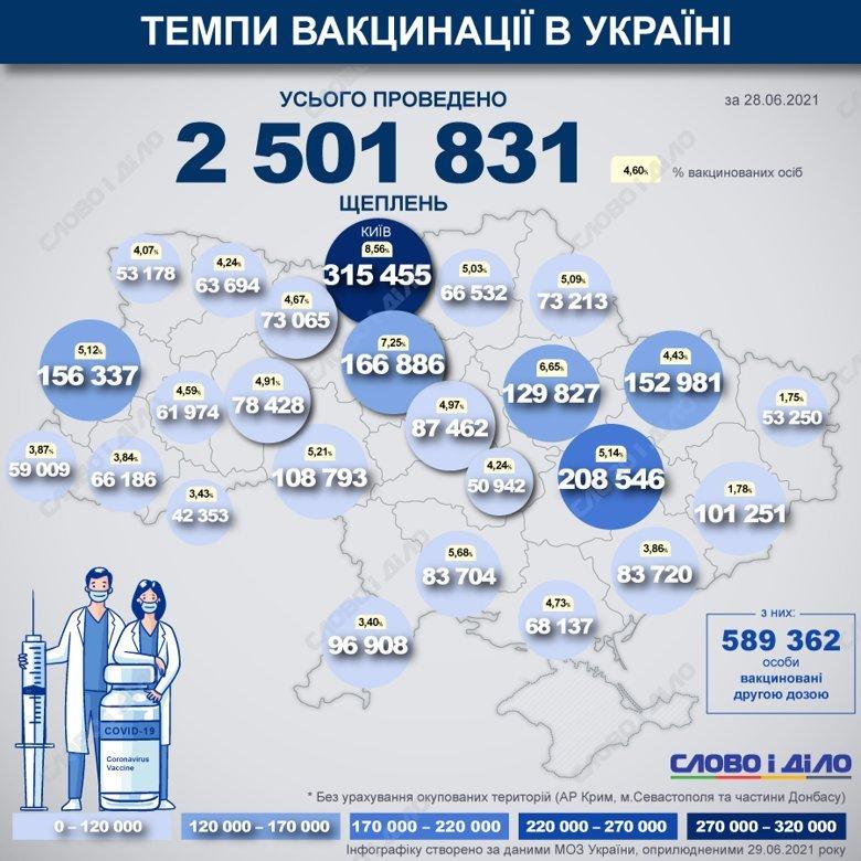 Карта вакцинации в Украине: Днепропетровщина на втором месте, фото-1